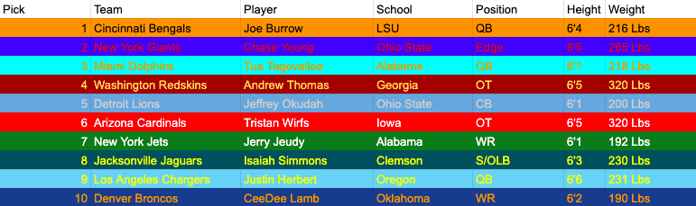 The Top 10 picks of the 2020 NFL Draft.