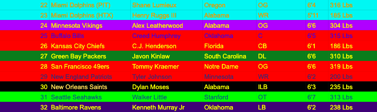 Picks 22nd-32nd of the 2020 NFL Draft.